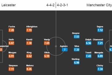 Tip Bóng đá Manchester City – Leicester City 06/02/2016