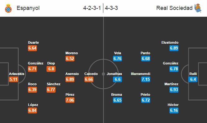 Tip bóng đá Espanyol vs Real Sociedad (02:30 - 09/02/2016)