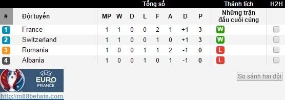 bang xep hang euro 2016